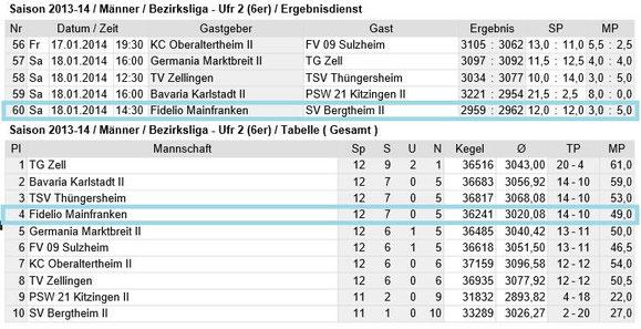 Spieltag 12 - Bezirksliga Unterfranken 2