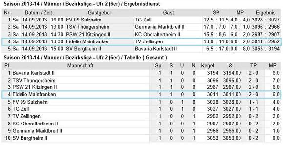 Bezirksliga Unterfranken 2 - Tabelle