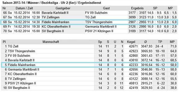 Spieltag 14 - Bezirksliga Unterfranken 2