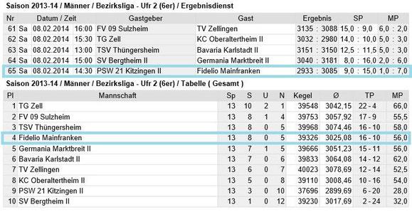 Spieltag 13 - Bezirksliga Unterfranken 2