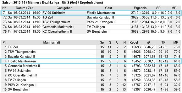 Spieltag 15 - Bezirksliga Unterfranken 2