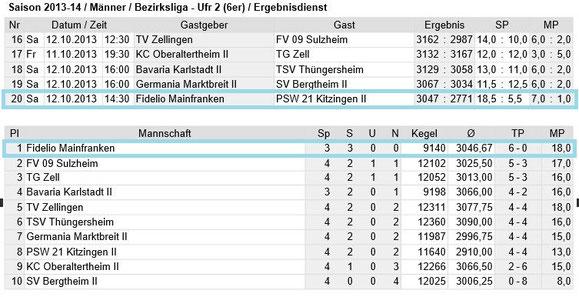 Spieltag 4 - Bezirksliga Unterfranken 2