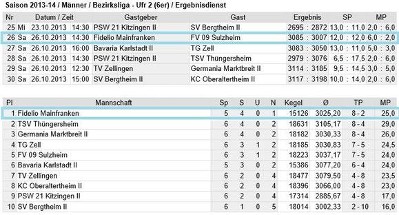 Spieltag 6 - Bezirksliga Unterfranken 2