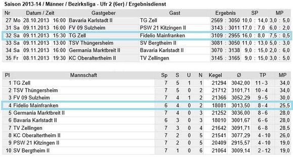 Spieltag 7 - Bezirksliga Unterfranken 2