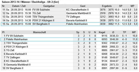 Spieltag 3 - Bezirksliga Unterfranken 2