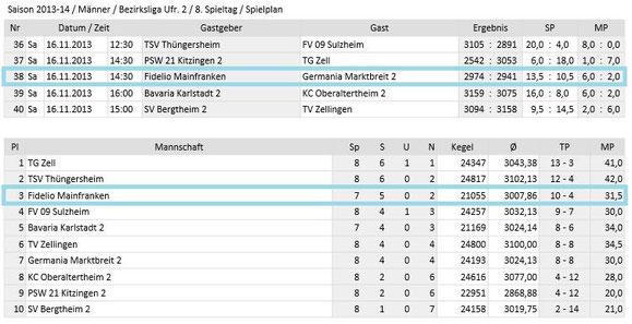 Spieltag 8 - Bezirksliga Unterfranken 2