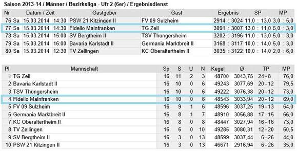 Spieltag 16 - Bezirksliga Unterfranken 2
