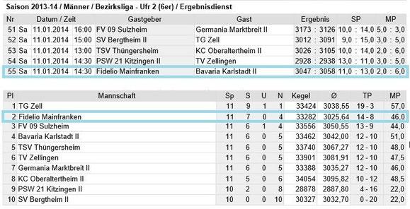 Spieltag 11 - Bezirksliga Unterfranken 2