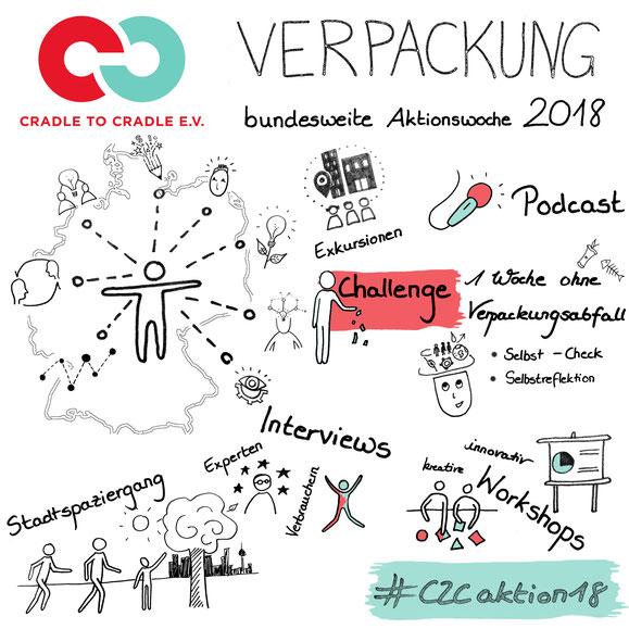 Cradle2Cradle Berlin Verein Aktionswoche Infografik Branding Onepager Marketing