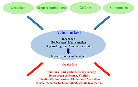 Shen Praxis Hamburg • Focusing • Tiefenpsychologische Körpertherapie •Coaching • Shiatsu