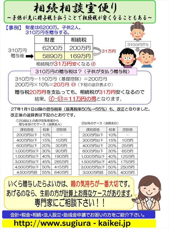 相続税対策,連れ子,養子