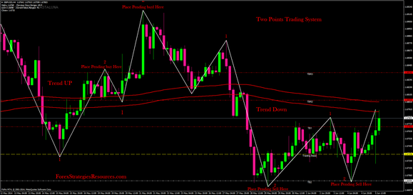 Two points trading system