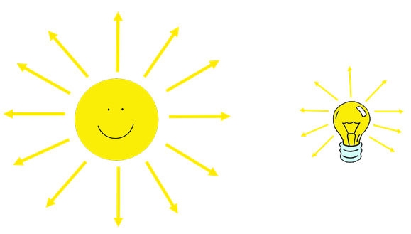 Lichtausbreitung von der Sonne und von einer Glühbirne