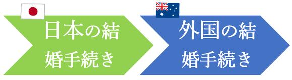 日本先行で、オーストラリア人との結婚手続き