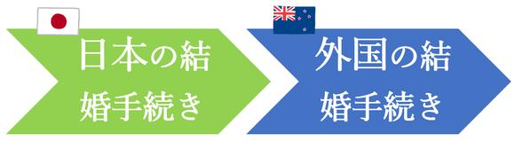 日本先行で、ニュージーランド人との結婚手続き