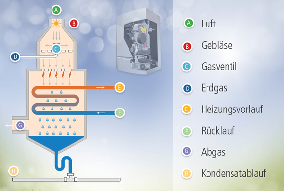 Funktionsweise der Gasbrennwerttechnik