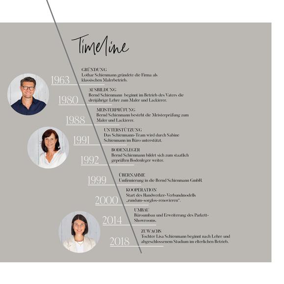 Timeline Bernd Schienmann GmbH