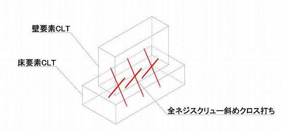 図1 全ネジスクリュー斜め打ち イメージ