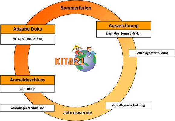 Kita21 Auszeichnungsverfahren, Jahresverlauf