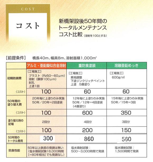 溶射 コスト 費用