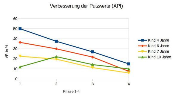 praxisinterne Studie: elektrische Schallzahnbürste für Kinder ...