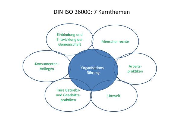 Die 7 Kernthemen der DIN ISO 26000. Bild: © Managecon Maurizio Gasperi