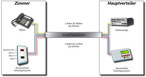 Vereinfachte Darstellung der Verbindungsleitung zwischen Zentrale und Zimmer