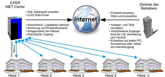 Prinzip des iNET-Centers
