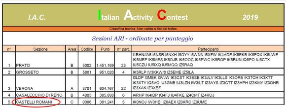CLASSIFICA IAC SEZIONI ITALIA - LUGLIO'19