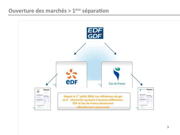 ouverture des marchés de l'électricité et du gaz: 1ère séparation