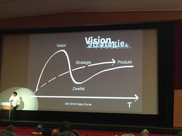 Die IAK 2016 Hype Curve als Zusammenfassung von M. Müller-Prove.