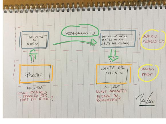 posizionamento della marca - brand positioning definizioni strategie esempi