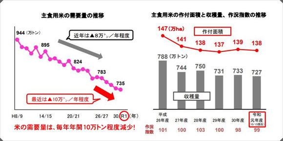 米の需給状況(農林水産省発表)