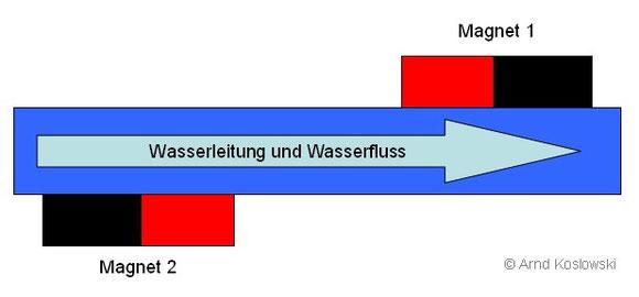 Entkalkung-Magnet-Leitung