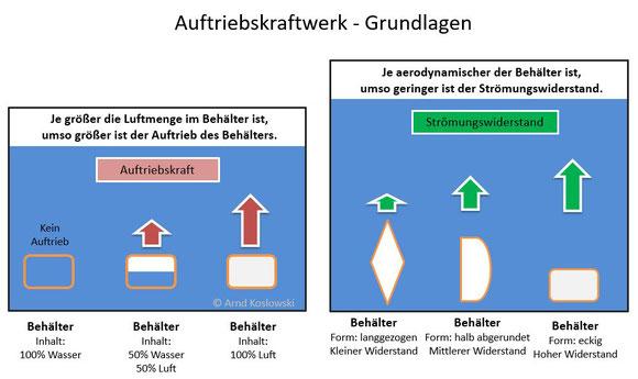 Auftriebskraftwerk - Grundlagen