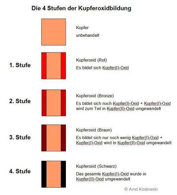 Die 4 Stufen der Kupferoxidbildung