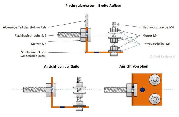 Flachspulenhalter - Breit - Aufbau