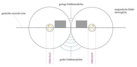 Magnetische Räder - Nebenschlussanordnung - (C) Wolfgang David