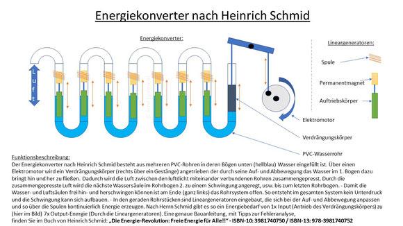 Energiekonverter nach Heinrich Schmid