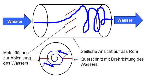 Wasserrohr Wirbeleinsatz