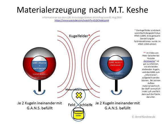 Materialerzeugung nach Keshe (Aus 126th KfWS)