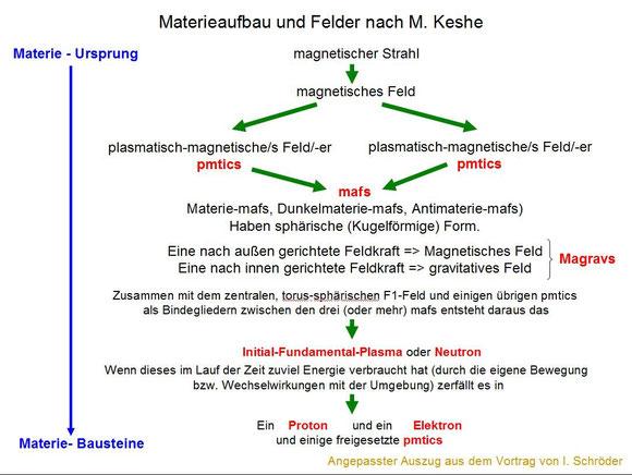 Materieaufbau und Felder nach M. Keshe
