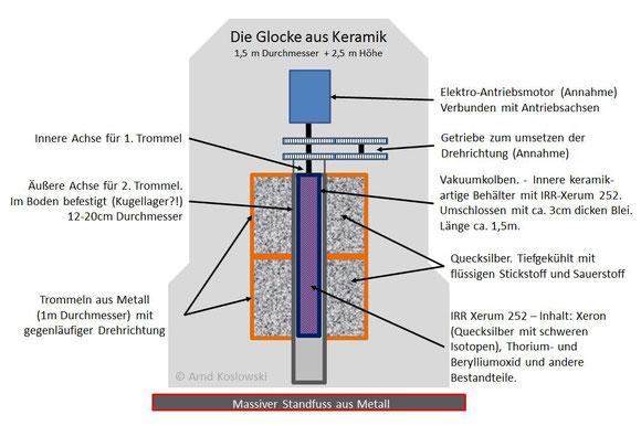Die Glocke - Mögliche Aufbau