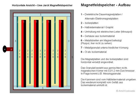 UweJarck Energiespeicher - Horizontale Aufbau