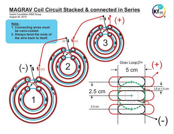 https://image.jimcdn.com/app/cms/image/transf/dimension=580x10000:format=jpg/path/sd13971063a6852c1/image/i3d7de82872d6ca98/version/1451288948/magrav-spulenstapel-verschaltung-quelle-magravpowerblueprint-von-keshe-foundation-r-d-group.jpg