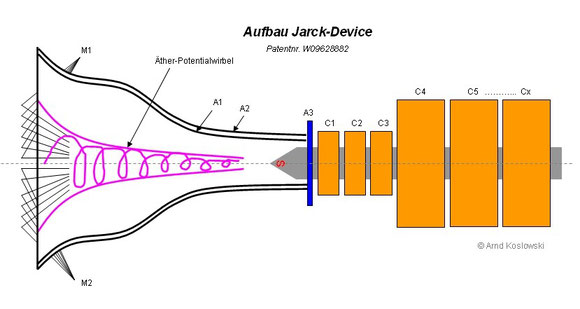 Jarck-Device Aufbau