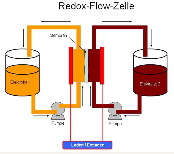 Redox-Flow-Zelle