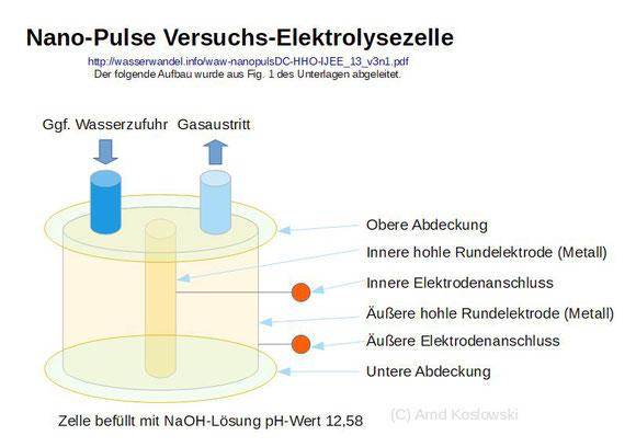 Nanopuls Elektrolysezellenaufbau