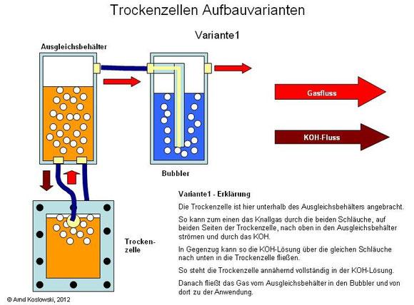 Trockenzelle Aufbauvariante1