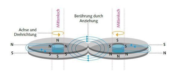 Magnetische Räder - (C) Wolfgang David